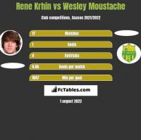 Rene Krhin vs Wesley Moustache h2h player stats