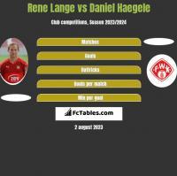 Rene Lange vs Daniel Haegele h2h player stats