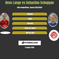 Rene Lange vs Sebastian Schuppan h2h player stats
