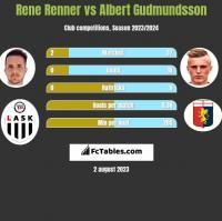 Rene Renner vs Albert Gudmundsson h2h player stats