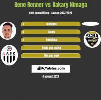 Rene Renner vs Bakary Nimaga h2h player stats