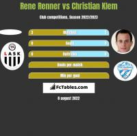 Rene Renner vs Christian Klem h2h player stats