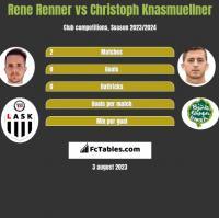 Rene Renner vs Christoph Knasmuellner h2h player stats