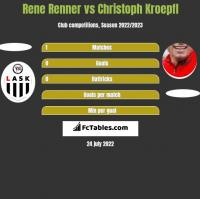 Rene Renner vs Christoph Kroepfl h2h player stats