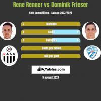 Rene Renner vs Dominik Frieser h2h player stats