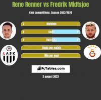 Rene Renner vs Fredrik Midtsjoe h2h player stats