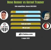 Rene Renner vs Gernot Trauner h2h player stats