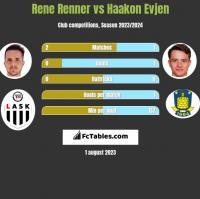 Rene Renner vs Haakon Evjen h2h player stats