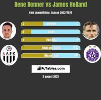 Rene Renner vs James Holland h2h player stats