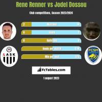 Rene Renner vs Jodel Dossou h2h player stats