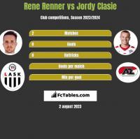 Rene Renner vs Jordy Clasie h2h player stats