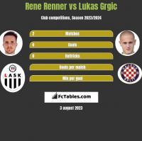 Rene Renner vs Lukas Grgic h2h player stats