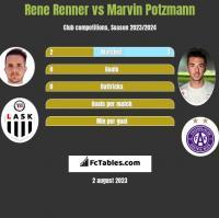 Rene Renner vs Marvin Potzmann h2h player stats
