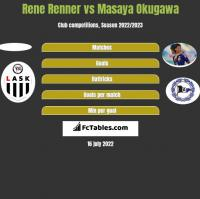 Rene Renner vs Masaya Okugawa h2h player stats