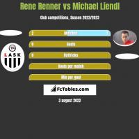 Rene Renner vs Michael Liendl h2h player stats