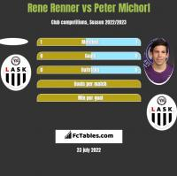 Rene Renner vs Peter Michorl h2h player stats