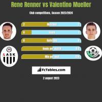 Rene Renner vs Valentino Mueller h2h player stats