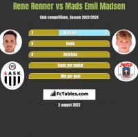 Rene Renner vs Mads Emil Madsen h2h player stats