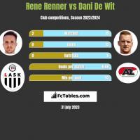 Rene Renner vs Dani De Wit h2h player stats