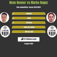Rene Renner vs Marko Raguz h2h player stats