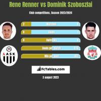 Rene Renner vs Dominik Szoboszlai h2h player stats