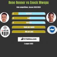Rene Renner vs Enock Mwepu h2h player stats