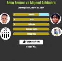 Rene Renner vs Majeed Ashimeru h2h player stats