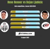 Rene Renner vs Dejan Ljubicic h2h player stats