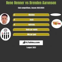 Rene Renner vs Brenden Aaronson h2h player stats