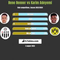 Rene Renner vs Karim Adeyemi h2h player stats
