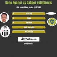 Rene Renner vs Dalibor Velimirovic h2h player stats