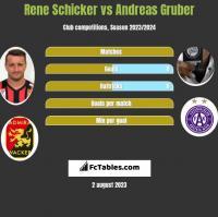 Rene Schicker vs Andreas Gruber h2h player stats