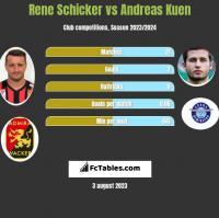 Rene Schicker vs Andreas Kuen h2h player stats