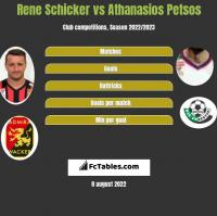 Rene Schicker vs Athanasios Petsos h2h player stats