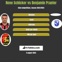 Rene Schicker vs Benjamin Pranter h2h player stats
