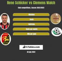 Rene Schicker vs Clemens Walch h2h player stats