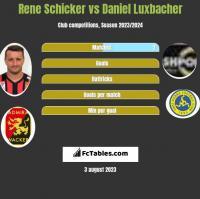 Rene Schicker vs Daniel Luxbacher h2h player stats