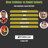 Rene Schicker vs Daniel Schuetz h2h player stats