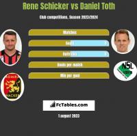 Rene Schicker vs Daniel Toth h2h player stats