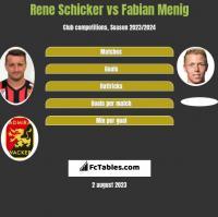 Rene Schicker vs Fabian Menig h2h player stats