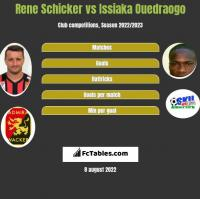 Rene Schicker vs Issiaka Ouedraogo h2h player stats