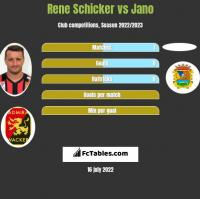 Rene Schicker vs Jano h2h player stats