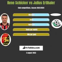 Rene Schicker vs Julius Ertlhaler h2h player stats