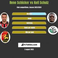 Rene Schicker vs Kofi Schulz h2h player stats