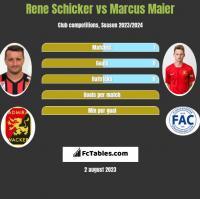 Rene Schicker vs Marcus Maier h2h player stats