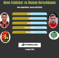 Rene Schicker vs Roman Kerschbaum h2h player stats