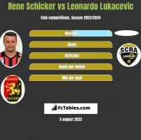 Rene Schicker vs Leonardo Lukacevic h2h player stats