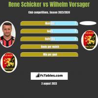 Rene Schicker vs Wilhelm Vorsager h2h player stats