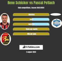 Rene Schicker vs Pascal Petlach h2h player stats