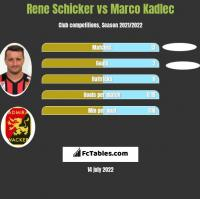 Rene Schicker vs Marco Kadlec h2h player stats